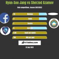 Hyun-Soo Jang vs Sherzod Azamov h2h player stats
