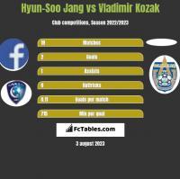 Hyun-Soo Jang vs Vladimir Kozak h2h player stats