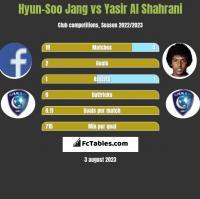 Hyun-Soo Jang vs Yasir Al Shahrani h2h player stats