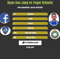 Hyun-Soo Jang vs Yegor Krimets h2h player stats