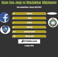 Hyun-Soo Jang vs Khoziakbar Alidzhanov h2h player stats