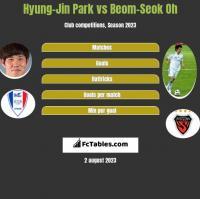 Hyung-Jin Park vs Beom-Seok Oh h2h player stats