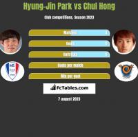 Hyung-Jin Park vs Chul Hong h2h player stats