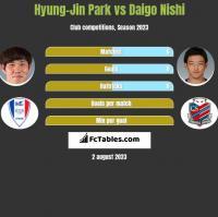 Hyung-Jin Park vs Daigo Nishi h2h player stats