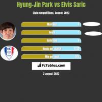 Hyung-Jin Park vs Elvis Saric h2h player stats
