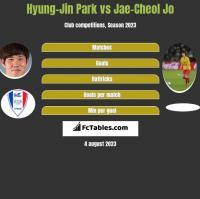 Hyung-Jin Park vs Jae-Cheol Jo h2h player stats