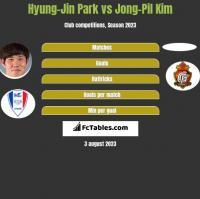 Hyung-Jin Park vs Jong-Pil Kim h2h player stats