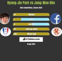 Hyung-Jin Park vs Jong-Woo Kim h2h player stats