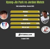Hyung-Jin Park vs Jordon Mutch h2h player stats