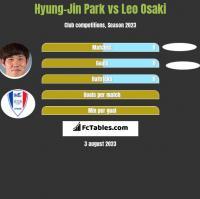 Hyung-Jin Park vs Leo Osaki h2h player stats