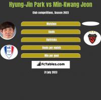 Hyung-Jin Park vs Min-Kwang Jeon h2h player stats