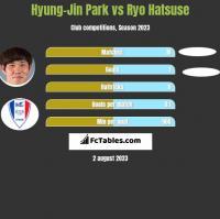 Hyung-Jin Park vs Ryo Hatsuse h2h player stats