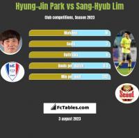 Hyung-Jin Park vs Sang-Hyub Lim h2h player stats
