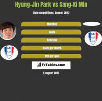 Hyung-Jin Park vs Sang-Ki Min h2h player stats