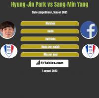 Hyung-Jin Park vs Sang-Min Yang h2h player stats