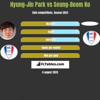 Hyung-Jin Park vs Seung-Beom Ko h2h player stats