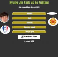 Hyung-Jin Park vs So Fujitani h2h player stats
