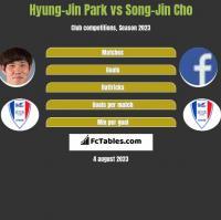 Hyung-Jin Park vs Song-Jin Cho h2h player stats