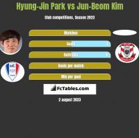 Hyung-Jin Park vs Jun-Beom Kim h2h player stats
