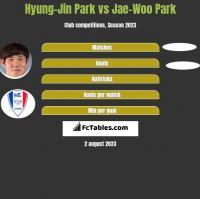 Hyung-Jin Park vs Jae-Woo Park h2h player stats