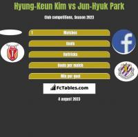 Hyung-Keun Kim vs Jun-Hyuk Park h2h player stats