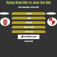 Hyung-Keun Kim vs Joon-Soo Ahn h2h player stats