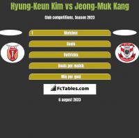 Hyung-Keun Kim vs Jeong-Muk Kang h2h player stats