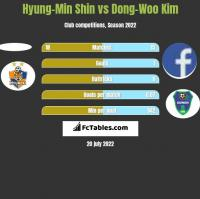 Hyung-Min Shin vs Dong-Woo Kim h2h player stats