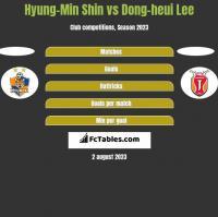 Hyung-Min Shin vs Dong-heui Lee h2h player stats