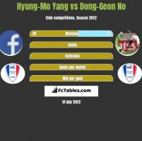 Hyung-Mo Yang vs Dong-Geon No h2h player stats