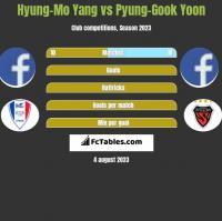 Hyung-Mo Yang vs Pyung-Gook Yoon h2h player stats