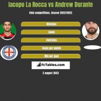 Iacopo La Rocca vs Andrew Durante h2h player stats