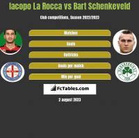 Iacopo La Rocca vs Bart Schenkeveld h2h player stats