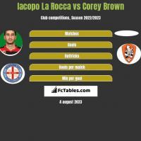 Iacopo La Rocca vs Corey Brown h2h player stats