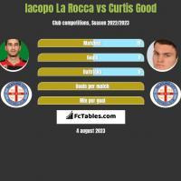 Iacopo La Rocca vs Curtis Good h2h player stats