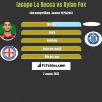 Iacopo La Rocca vs Dylan Fox h2h player stats