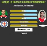 Iacopo La Rocca vs Richard Windbichler h2h player stats