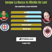 Iacopo La Rocca vs Ritchie De Laet h2h player stats