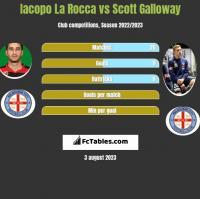 Iacopo La Rocca vs Scott Galloway h2h player stats