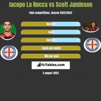Iacopo La Rocca vs Scott Jamieson h2h player stats