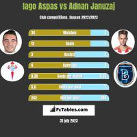 Iago Aspas vs Adnan Januzaj h2h player stats