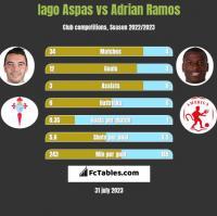 Iago Aspas vs Adrian Ramos h2h player stats