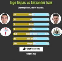 Iago Aspas vs Alexander Isak h2h player stats
