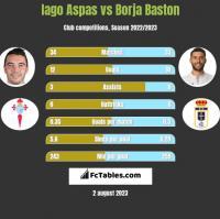 Iago Aspas vs Borja Baston h2h player stats