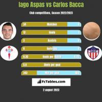 Iago Aspas vs Carlos Bacca h2h player stats
