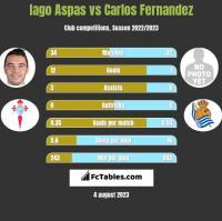Iago Aspas vs Carlos Fernandez h2h player stats