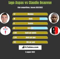 Iago Aspas vs Claudio Beauvue h2h player stats