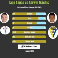 Iago Aspas vs Darwin Machis h2h player stats