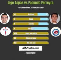 Iago Aspas vs Facundo Ferreyra h2h player stats