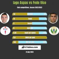Iago Aspas vs Fede Vico h2h player stats